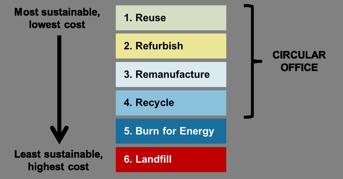 Circular office waste hierarchy